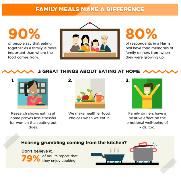 Food and Happiness Infographic